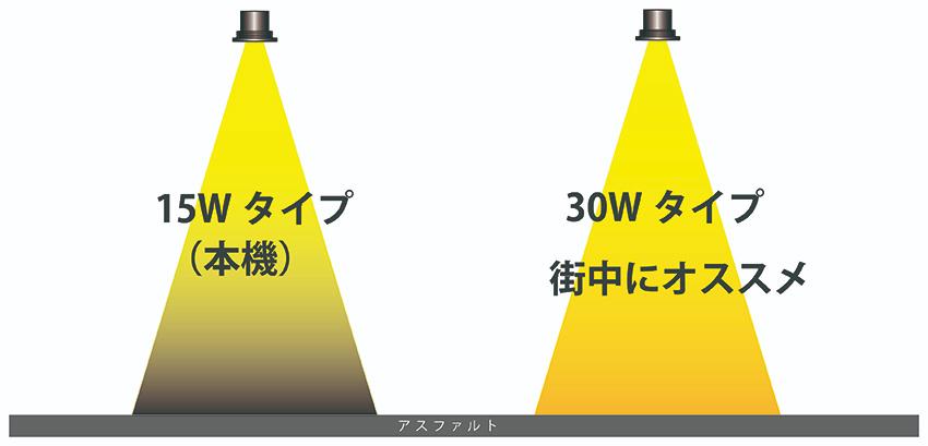 LEDプロジェクターロゴ(ゴボ)ライトの明るさ